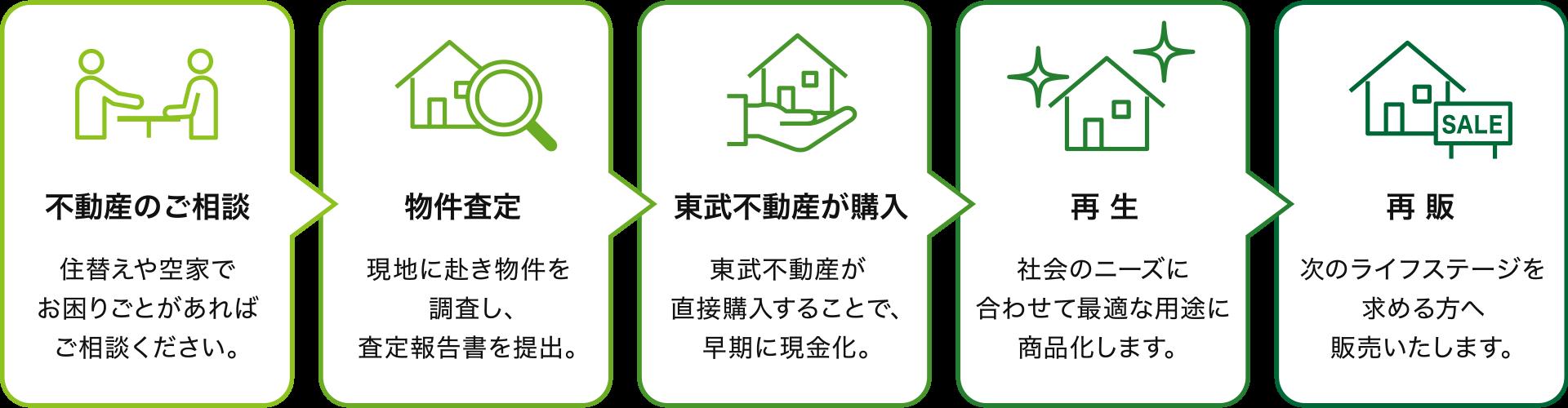 不動産のご相談(住替えや空家で お困りごとがあれば  ご相談ください。)/物件査定(現地に赴き物件を調査し、査定報告書を提出。)/東武不動産が購入(東武不動産が直接購入することで、早期に現金化。)/再生(社会のニーズに合わせて最適な用途に商品化します。)/再販(次のライフステージを求める方へ販売いたします。)
